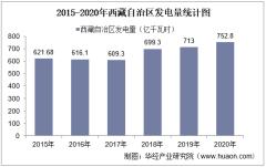 2020年西藏自治区发电量及发电结构统计分析