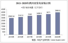 2020年四川省发电量及发电结构统计分析