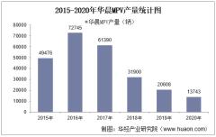 2015-2020年华晨MPV产销量、产销差额及各车型产销结构统计