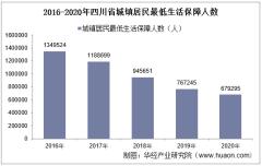 2015-2020年四川省城镇、农村居民最低生活保障人数及平均标准统计