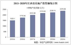 2015-2020年江西省房地产投资、施工及销售情况统计分析