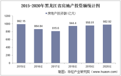 2015-2020年黑龙江省房地产投资、施工及销售情况统计分析