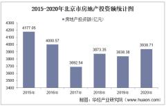 2015-2020年北京市房地产投资、施工及销售情况统计分析