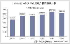 2015-2020年天津市房地产投资、施工及销售情况统计分析
