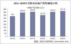2015-2020年青海省房地产投资、施工及销售情况统计分析