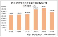 2015-2020年四川彩票销售额及福利、体育彩票销售情况统计分析