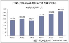 2015-2020年吉林省房地产投资、施工及销售情况统计分析