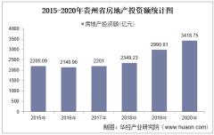 2015-2020年贵州省房地产投资、施工及销售情况统计分析