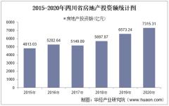 2015-2020年四川省房地产投资、施工及销售情况统计分析