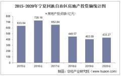 2015-2020年宁夏回族自治区房地产投资、施工及销售情况统计分析
