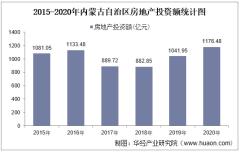 2015-2020年内蒙古自治区房地产投资、施工及销售情况统计分析