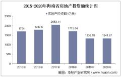 2015-2020年海南省房地产投资、施工及销售情况统计分析