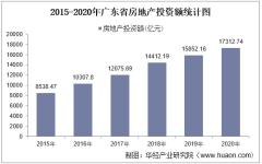 2015-2020年广东省房地产投资、施工及销售情况统计分析