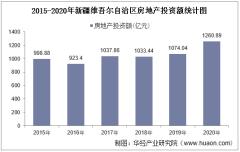 2015-2020年新疆维吾尔自治区房地产投资、施工及销售情况统计分析