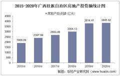 2015-2020年广西壮族自治区房地产投资、施工及销售情况统计分析