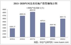 2015-2020年河北省房地产投资、施工及销售情况统计分析