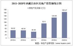 2015-2020年西藏自治区房地产投资、施工及销售情况统计分析