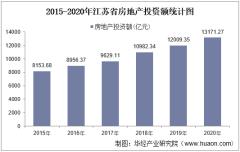 2015-2020年江苏省房地产投资、施工及销售情况统计分析