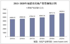 2015-2020年福建省房地产投资、施工及销售情况统计分析