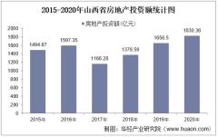 2015-2020年山西省房地产投资、施工及销售情况统计分析