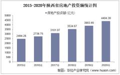 2015-2020年陕西省房地产投资、施工及销售情况统计分析
