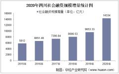 2015-2020年四川社会融资、企业债券及人民币贷款统计分析