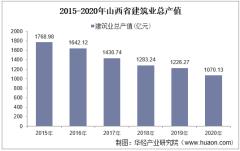 2015-2020年山西省建筑业总产值、企业概况及房屋建筑施工、竣工面积分析