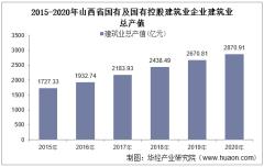 2015-2020年山西省国有及国有控股建筑业企业建筑业总产值、企业概况及房屋建筑施工、竣工面积分析