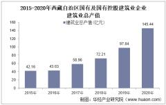 2015-2020年西藏自治区国有及国有控股建筑业企业建筑业总产值、企业概况及房屋建筑施工、竣工面积分析