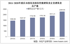 2015-2020年重庆市国有及国有控股建筑业企业建筑业总产值、企业概况及房屋建筑施工、竣工面积分析