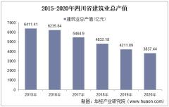 2015-2020年四川省建筑业总产值、企业概况及房屋建筑施工、竣工面积分析