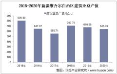 2015-2020年新疆维吾尔自治区建筑业总产值、企业概况及房屋建筑施工、竣工面积分析
