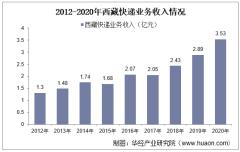 2012-2020年西藏快递业务收入及业务量情况统计