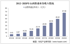 2012-2020年山西快递业务收入及业务量情况统计