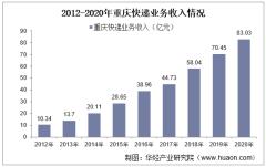 2012-2020年重庆快递业务收入及业务量情况统计