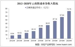 2012-2020年云南快递业务收入及业务量情况统计
