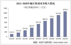 2012-2020年浙江快递业务收入及业务量情况统计