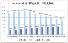 2020年中国结婚人数、离婚人数及各省市排名情况统计「图」