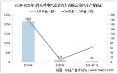 2021年1月东莞中汽宏远汽车有限公司汽车产量及销量统计分析