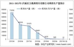 2021年1月重庆力帆乘用车有限公司乘用车产量统计分析
