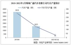 2021年1月珠海广通汽车有限公司汽车产量及销量统计分析