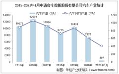 2021年1月中通客车控股股份有限公司汽车产量、销量及产销差额统计分析