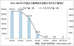 2021年1月重庆力帆乘用车有限公司汽车产量统计分析