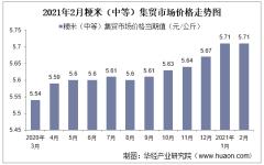 2021年2月粳米(中等)集贸市场价格走势及增速分析