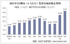 2021年2月鲢鱼(1-2公斤)集贸市场价格走势及增速分析