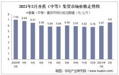 2021年2月香蕉(中等)集贸市场价格走势及增速分析