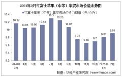 2021年2月红富士苹果(中等)集贸市场价格走势及增速分析