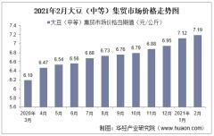 2021年2月大豆(中等)集贸市场价格走势及增速分析