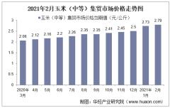 2021年2月玉米(中等)集贸市场价格走势及增速分析