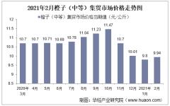 2021年2月橙子(中等)集贸市场价格走势及增速分析
